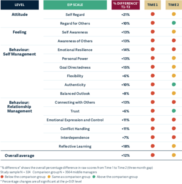 Table showing relative changes in EIP scores pre and post an EI development program with STEM sector employees